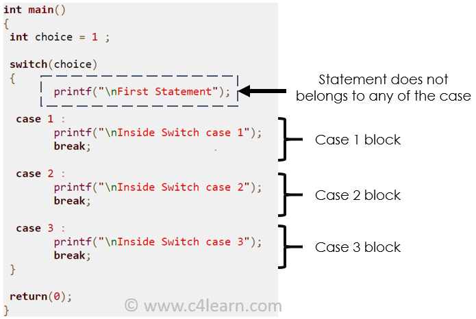 Switch case outside statement - Switch case java ...