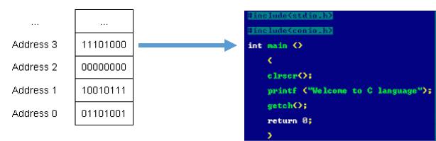 C return value of main function