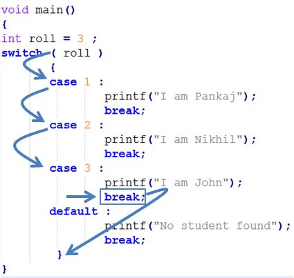C Switch Case Statement C Programming