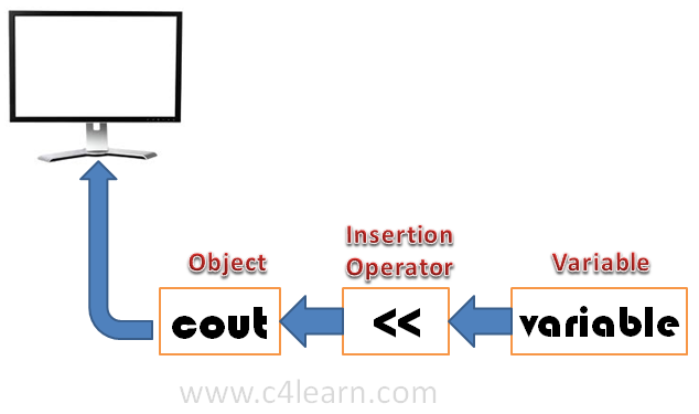 C++ cout - C++ Programming - c4learn.com