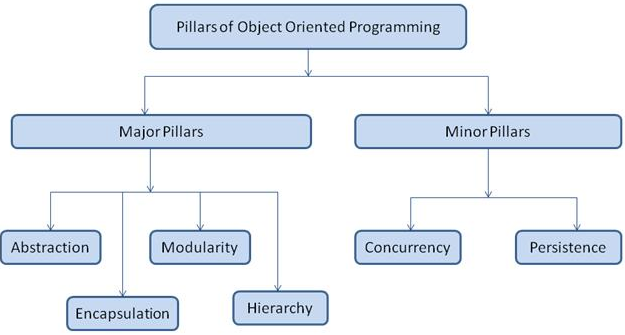 object oriented programming and java statement This course will introduce you to some of the most powerful programming concepts in java, including: objects, inheritance and collections you will learn how to use these object-oriented programming concepts in code examples, discover how these concepts are used in applications that require user .
