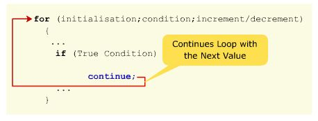 Continue-Statement-in-CPP