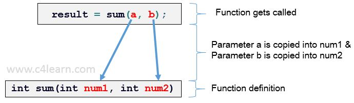Function definition and function call