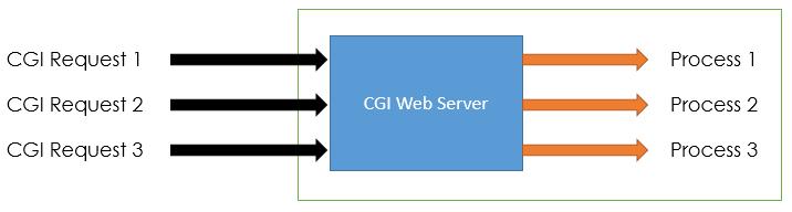 CGI Web Server