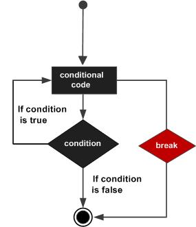 php_break_statement