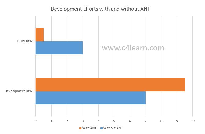 Coding Efforts ANT