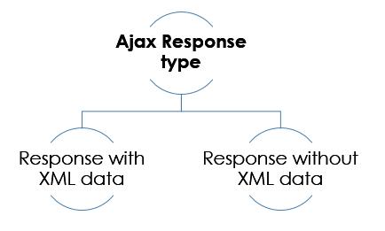 ajax response type