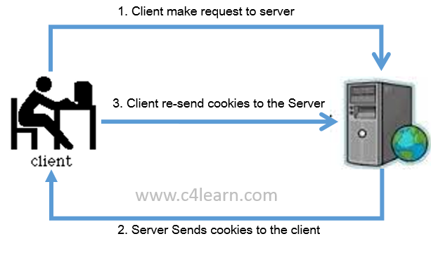 cookies handling in jsp