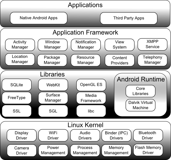 Android Os Architecture Android Tutorials
