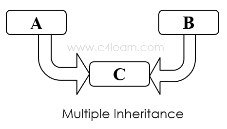 Cplusplus Multiple Inheritance
