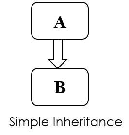 Cplusplus Simple Inheritance