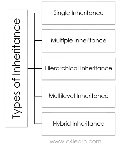 Types of inheritance
