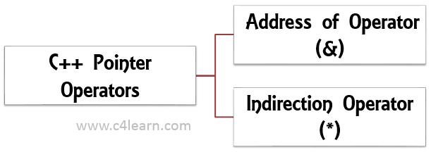 C++ Pointer Operator